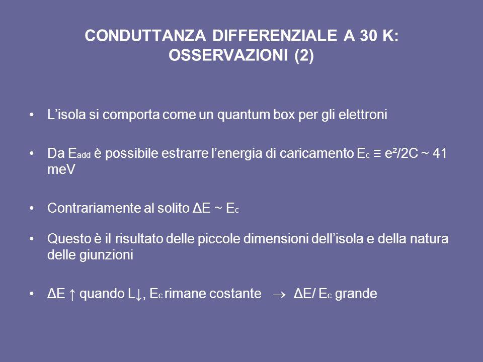CONDUTTANZA DIFFERENZIALE A 30 K: OSSERVAZIONI (2) Lisola si comporta come un quantum box per gli elettroni Da E add è possibile estrarre lenergia di