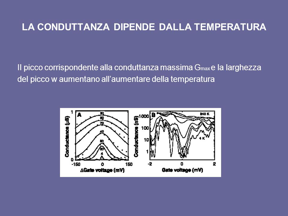 LA CONDUTTANZA DIPENDE DALLA TEMPERATURA Il picco corrispondente alla conduttanza massima G max e la larghezza del picco w aumentano allaumentare dell