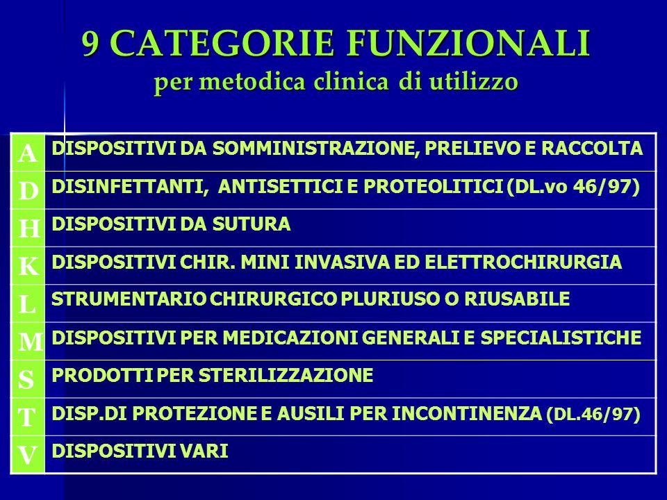 9 CATEGORIE FUNZIONALI per metodica clinica di utilizzo A DISPOSITIVI DA SOMMINISTRAZIONE, PRELIEVO E RACCOLTA D DISINFETTANTI, ANTISETTICI E PROTEOLI
