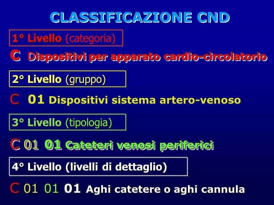 1° Livello 1° Livello (categoria) 2° Livello (gruppo) 4° Livello (livelli di dettaglio) 3° Livello (tipologia) C D ispositivi per apparato cardio-circ