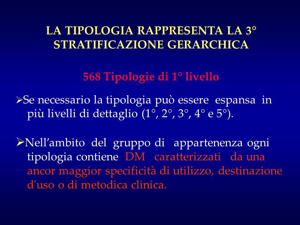 LA TIPOLOGIA RAPPRESENTA LA 3° STRATIFICAZIONE GERARCHICA 568 Tipologie di 1° livello Se necessario la tipologia può essere espansa in più livelli di