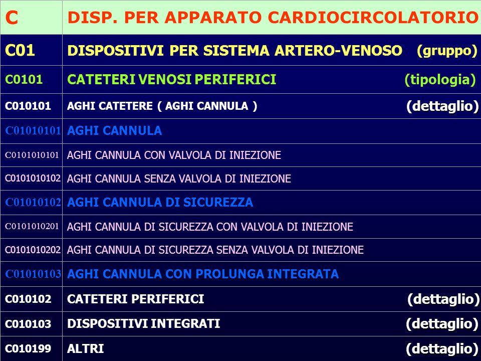 C DISP. PER APPARATO CARDIOCIRCOLATORIO C01 DISPOSITIVI PER SISTEMA ARTERO-VENOSO (gruppo) C0101 CATETERI VENOSI PERIFERICI (tipologia) C010101 dettag