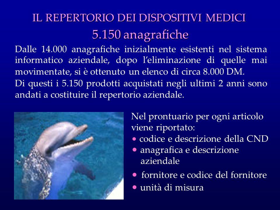 IL REPERTORIO DEI DISPOSITIVI MEDICI 5.150 anagrafiche Dalle 14.000 anagrafiche inizialmente esistenti nel sistema informatico aziendale, dopo lelimin