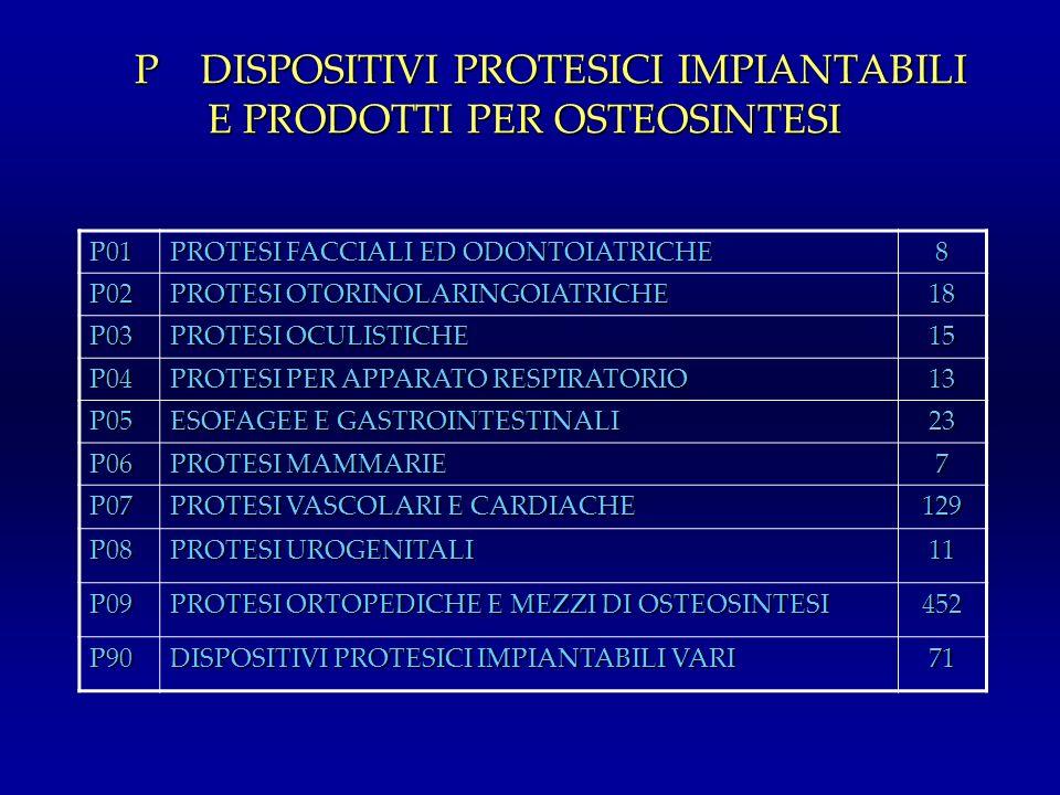 P DISPOSITIVI PROTESICI IMPIANTABILI E PRODOTTI PER OSTEOSINTESI P01 PROTESI FACCIALI ED ODONTOIATRICHE 8 P02 PROTESI OTORINOLARINGOIATRICHE 18 P03 PR