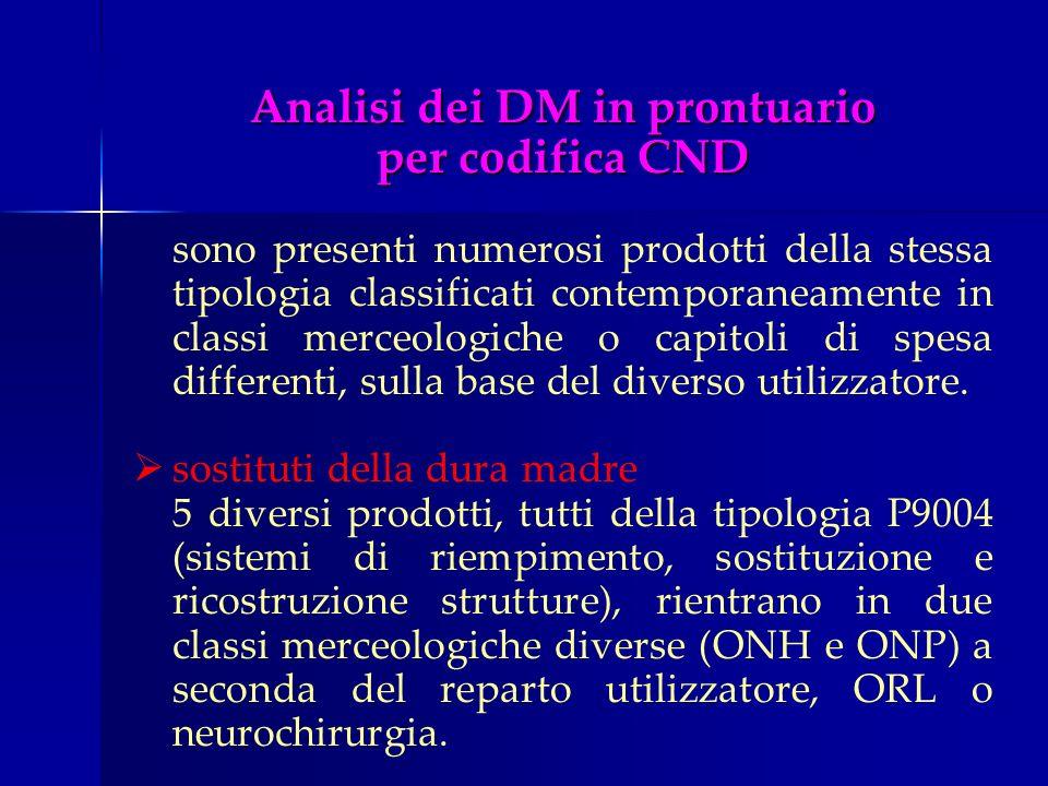 Analisi dei DM in prontuario per codifica CND sono presenti numerosi prodotti della stessa tipologia classificati contemporaneamente in classi merceol