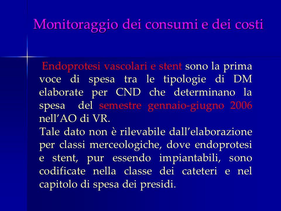 Endoprotesi vascolari e stent sono la prima voce di spesa tra le tipologie di DM elaborate per CND che determinano la spesa del semestre gennaio-giugn