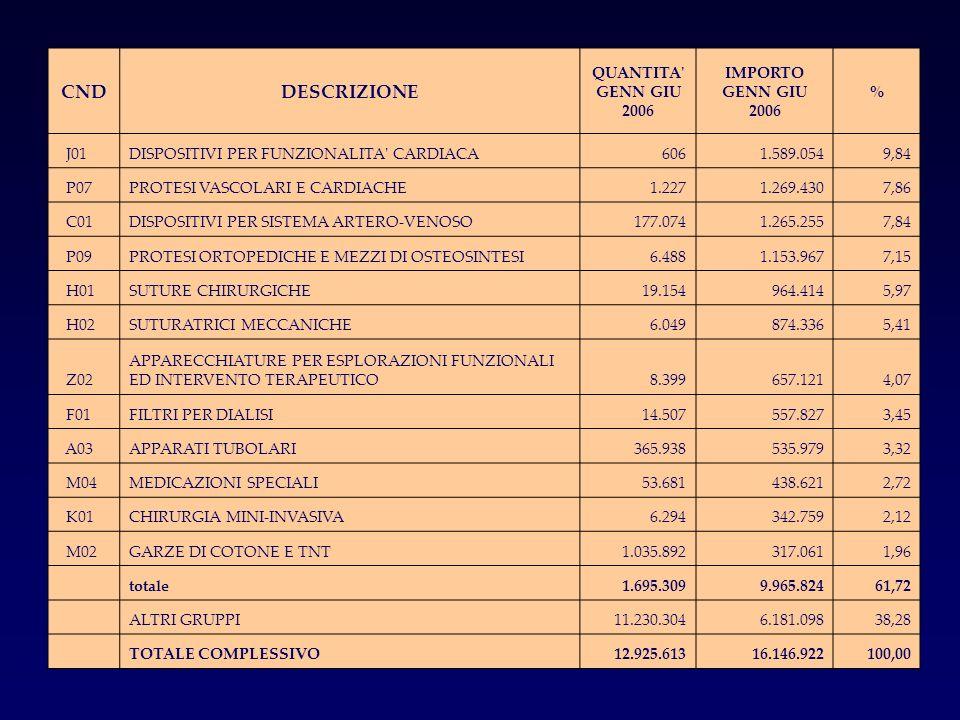 CNDDESCRIZIONE QUANTITA' GENN GIU 2006 IMPORTO GENN GIU 2006 % J01DISPOSITIVI PER FUNZIONALITA' CARDIACA6061.589.0549,84 P07PROTESI VASCOLARI E CARDIA