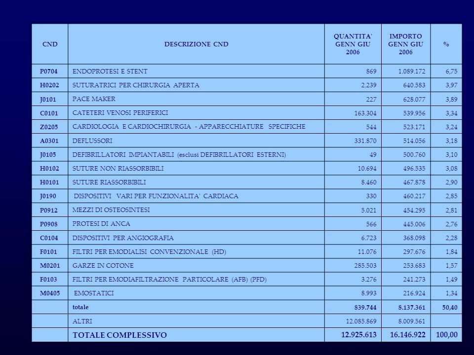 CNDDESCRIZIONE CND QUANTITA' GENN GIU 2006 IMPORTO GENN GIU 2006 % P0704ENDOPROTESI E STENT8691.089.1726,75 H0202 SUTURATRICI PER CHIRURGIA APERTA 2.2