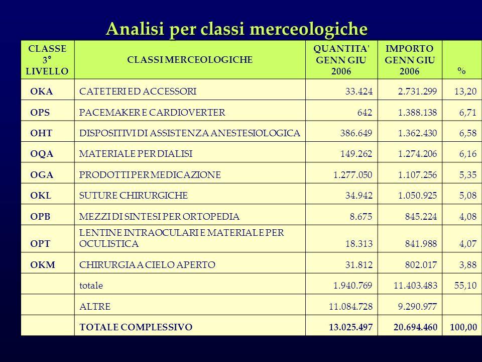 CLASSE 3° LIVELLO CLASSI MERCEOLOGICHE QUANTITA' GENN GIU 2006 IMPORTO GENN GIU 2006 % OKACATETERI ED ACCESSORI33.4242.731.29913,20 OPSPACEMAKER E CAR