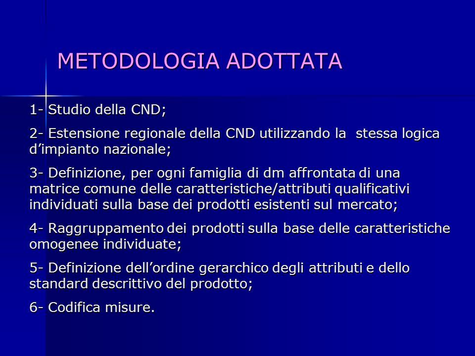 METODOLOGIA ADOTTATA 1- Studio della CND; 2- Estensione regionale della CND utilizzando la stessa logica dimpianto nazionale; 3- Definizione, per ogni
