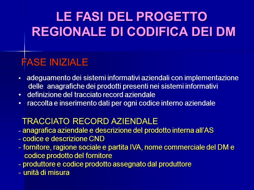 LE FASI DEL PROGETTO REGIONALE DI CODIFICA DEI DM FASE INIZIALE FASE INIZIALE adeguamento dei sistemi informativi aziendali con implementazione delle