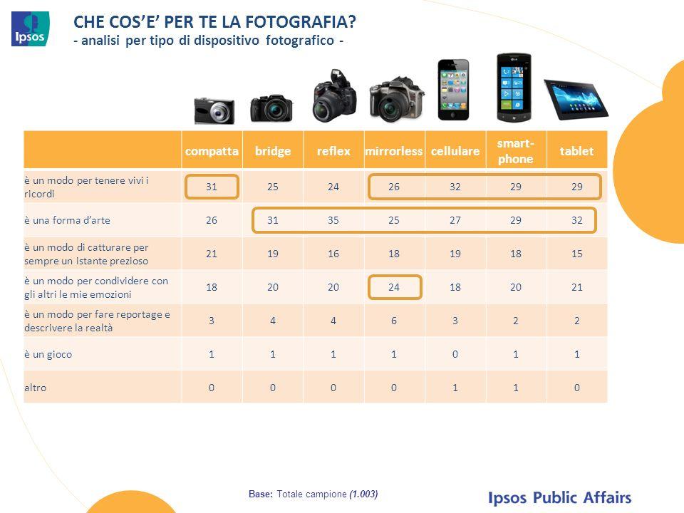 CHE COSE PER TE LA FOTOGRAFIA? - analisi per tipo di dispositivo fotografico - Base: Totale campione (1.003) compattabridgereflexmirrorlesscellulare s