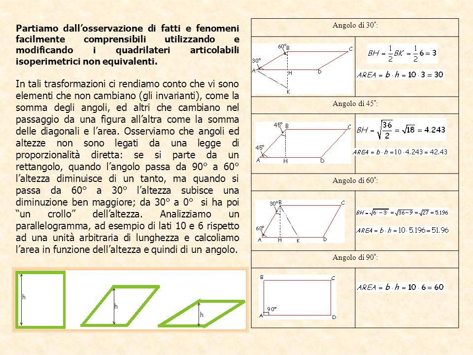 Angolo xArea y 0°0 30°30 45°42.43 60°51.96 90°60 120°51.96 135°42.43 150°30 180°0 Facciamo la rappresentazione cartesiana nel sistema angolo-area Unendo i punti che rappresentano le coppie ordinate (x,y) della tabella otteniamo una spezzata; i punti appartengono ad un grafico chiamato sinusoide; per ottenere una curva continua dovremmo calcolare l area al variare continuo dell angolo; sarà necessario considerare anche altezze negative e quindi aree negative.