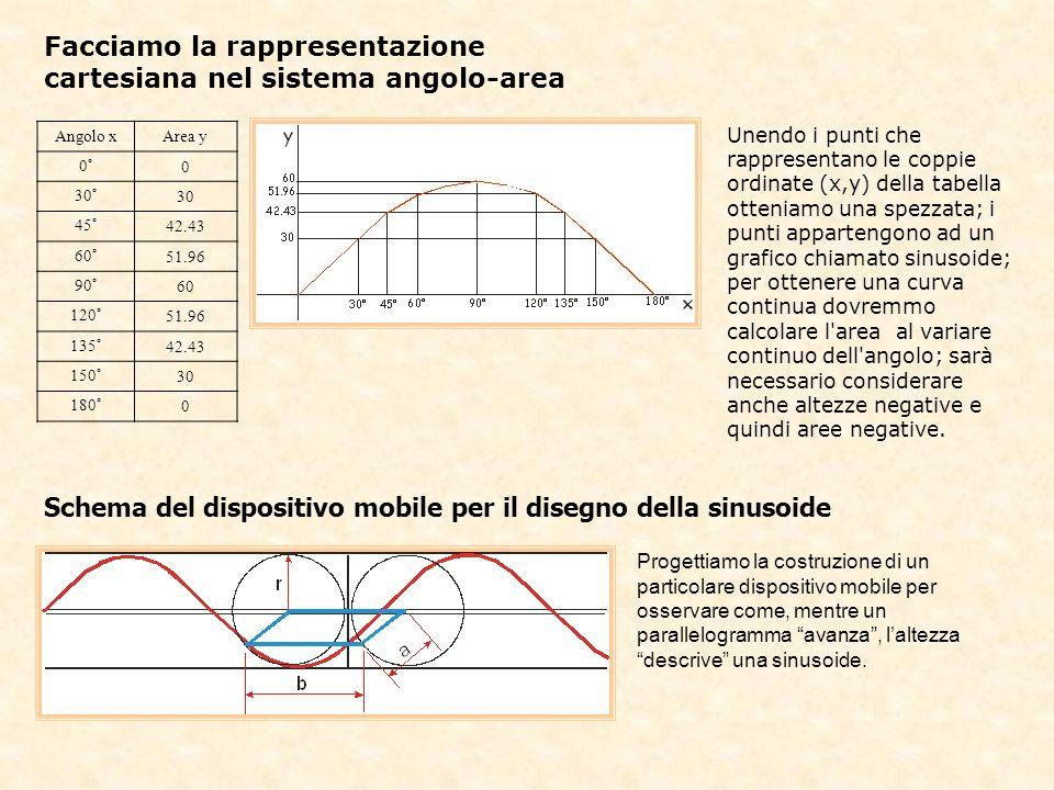 L impronta della sinusoide tracciata dall altezza del parallelogramma Due dischi di plexiglas di raggio r sono collegati tra loro da un listello di legno di lunghezza b (uguale alla base del parallelogramma) imperniato ai loro centri insieme a due listelli di lunghezza a che formano i lati minori del parallelogramma; alle altre due estremità di questi è collegato un listello di lunghezza b, altro lato del parallelogramma, imperniato ai dischi in modo che la rotazione di questi sia sincronizzata.