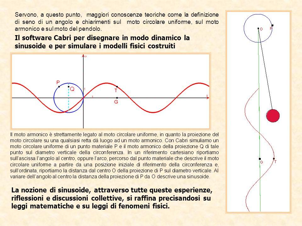 Il software Cabri per disegnare in modo dinamico la sinusoide e per simulare i modelli fisici costruiti Il moto armonico è strettamente legato al moto