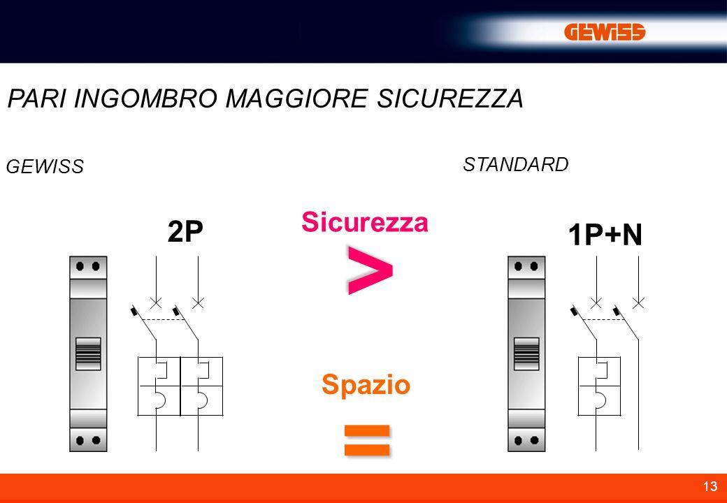 13 STANDARD Sicurezza Spazio < = GEWISS PARI INGOMBRO MAGGIORE SICUREZZA 2P 1P+N