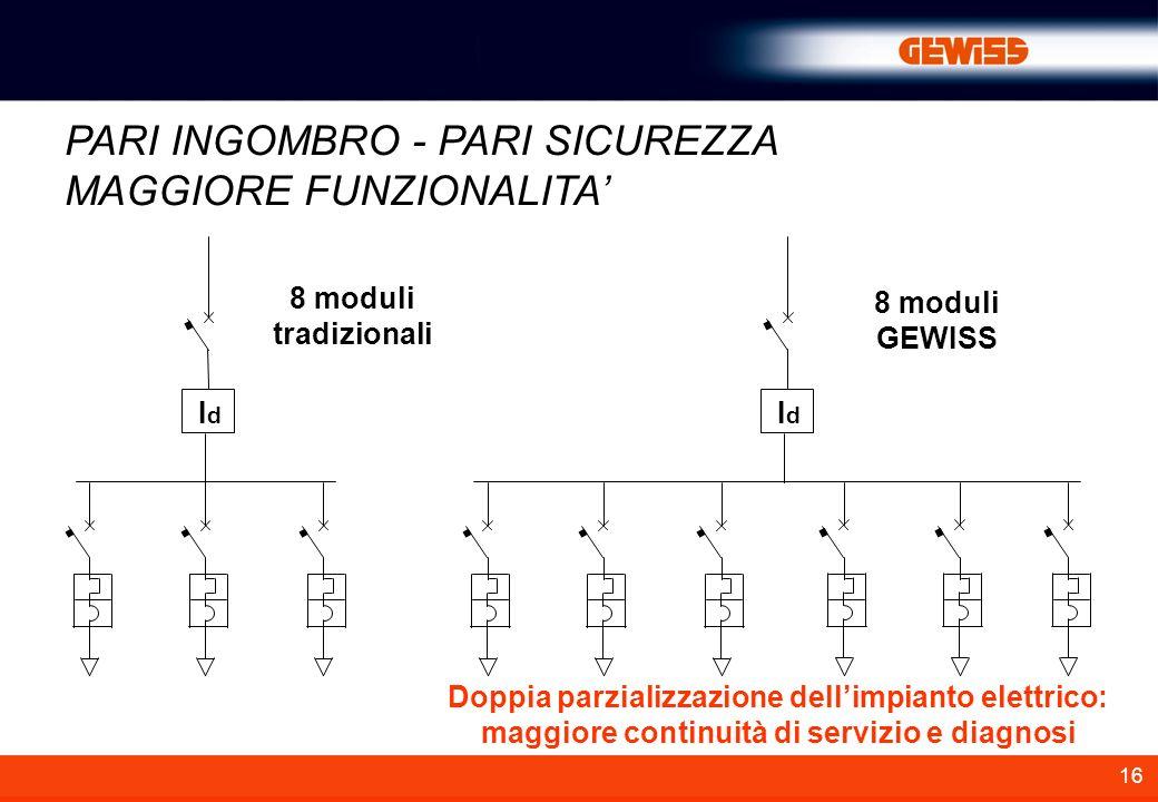 16 IdId IdId Doppia parzializzazione dellimpianto elettrico: maggiore continuità di servizio e diagnosi PARI INGOMBRO - PARI SICUREZZA MAGGIORE FUNZIONALITA 8 moduli tradizionali 8 moduli GEWISS