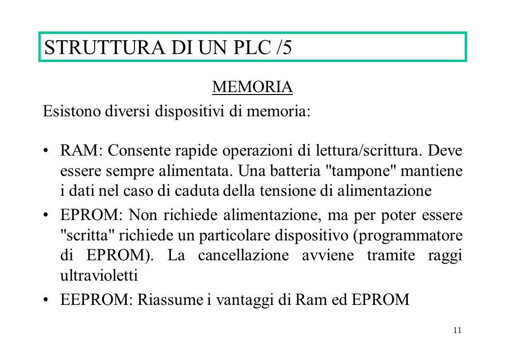 11 STRUTTURA DI UN PLC /5 MEMORIA Esistono diversi dispositivi di memoria: RAM: Consente rapide operazioni di lettura/scrittura. Deve essere sempre al