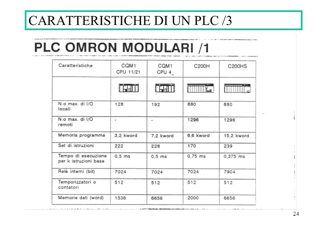 24 CARATTERISTICHE DI UN PLC /3