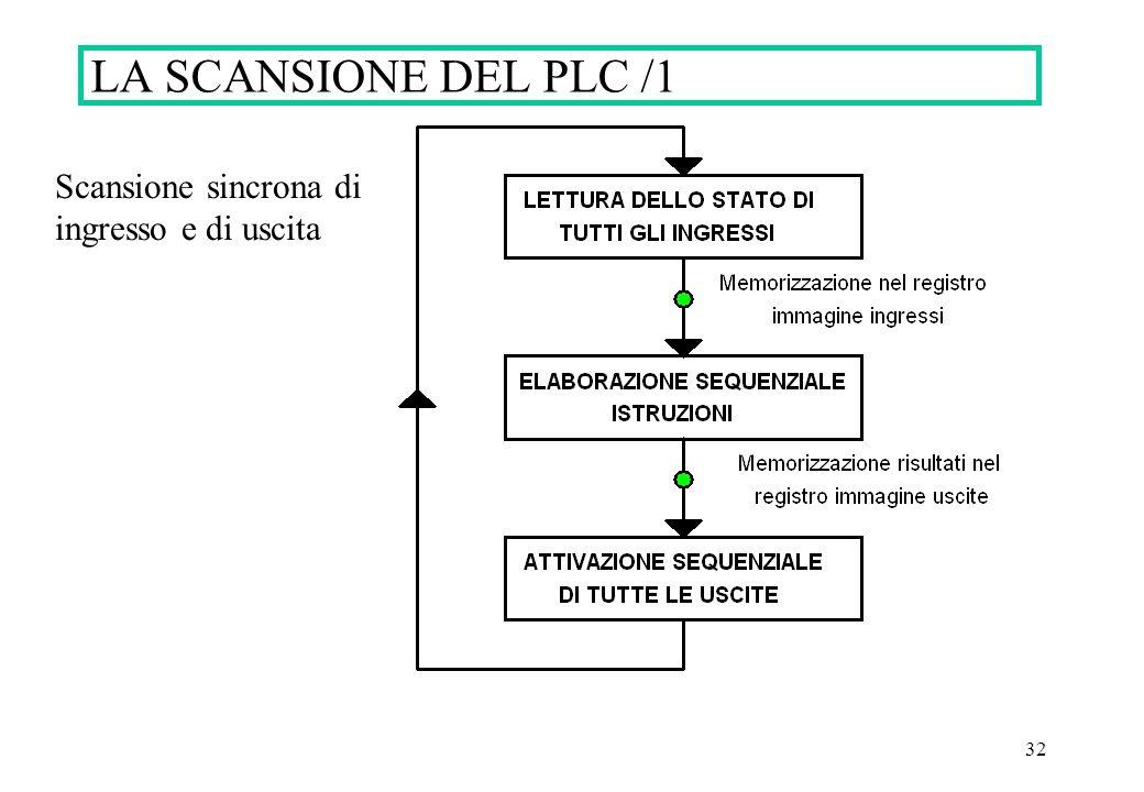 32 LA SCANSIONE DEL PLC /1 Scansione sincrona di ingresso e di uscita