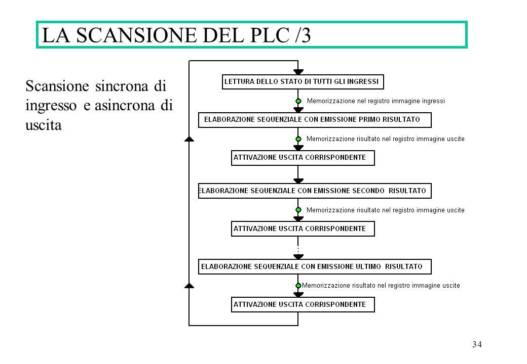 34 LA SCANSIONE DEL PLC /3 Scansione sincrona di ingresso e asincrona di uscita