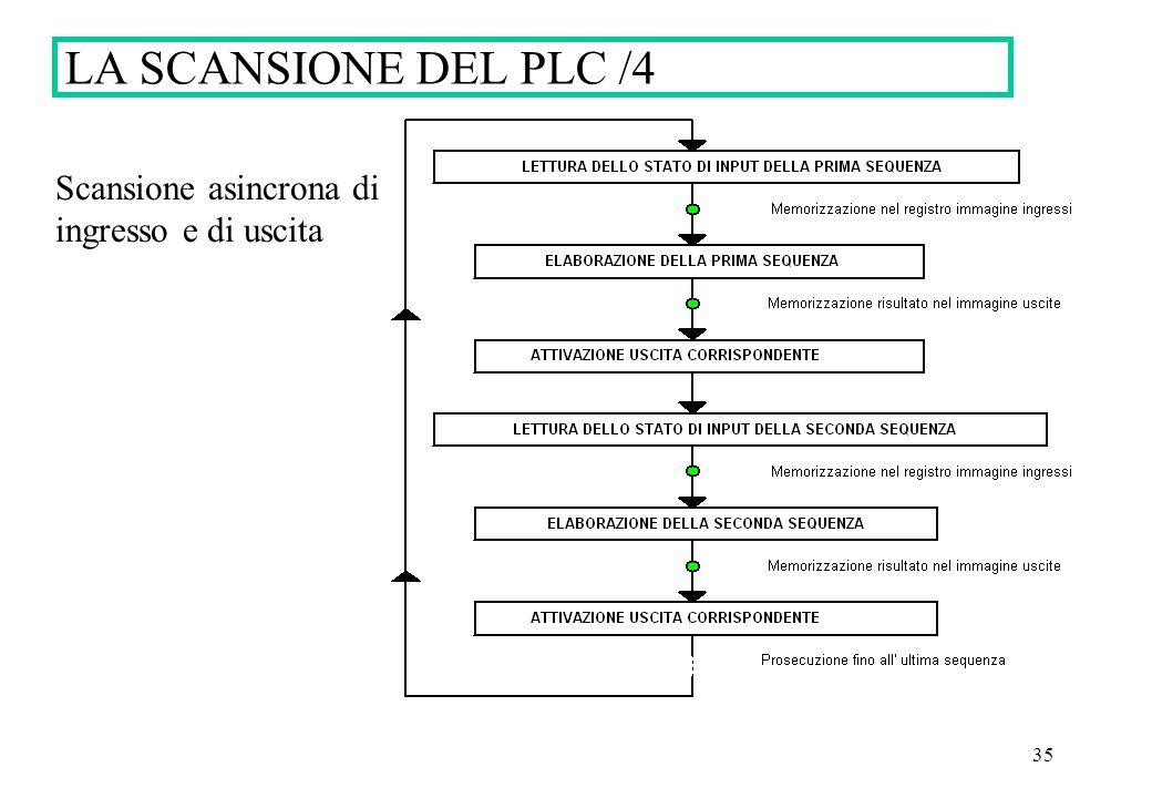 35 LA SCANSIONE DEL PLC /4 Scansione asincrona di ingresso e di uscita