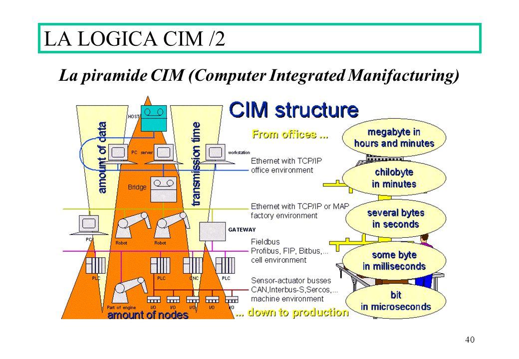 40 La piramide CIM (Computer Integrated Manifacturing) LA LOGICA CIM /2