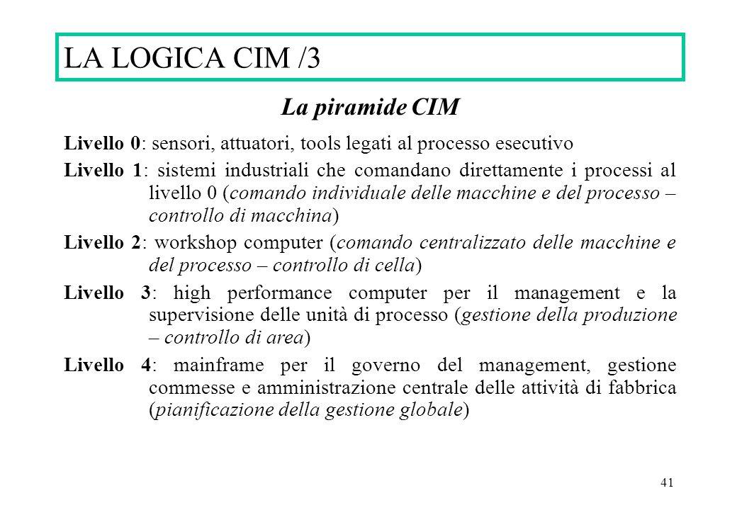 41 La piramide CIM Livello 0: sensori, attuatori, tools legati al processo esecutivo Livello 1: sistemi industriali che comandano direttamente i proce