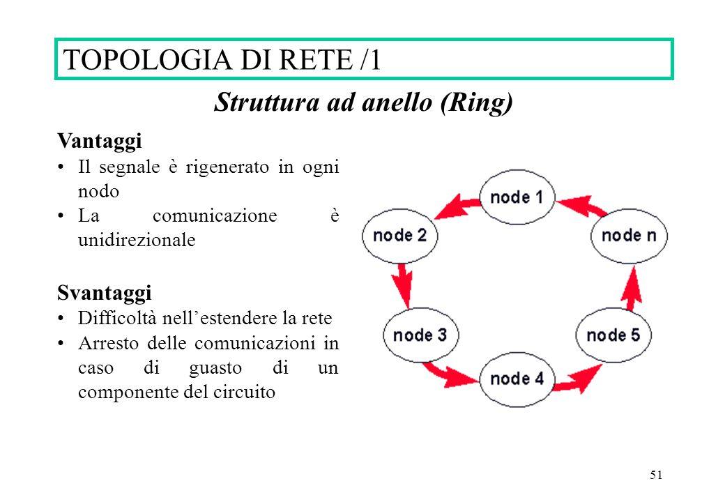51 Struttura ad anello (Ring) Vantaggi Il segnale è rigenerato in ogni nodo La comunicazione è unidirezionale Svantaggi Difficoltà nellestendere la re