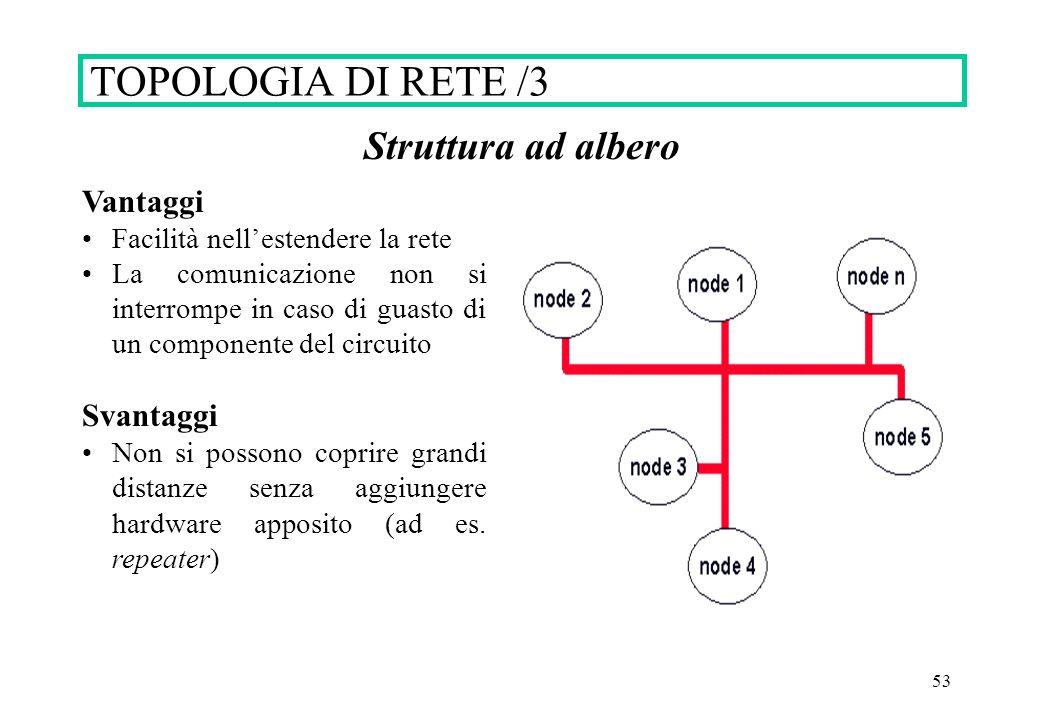 53 Struttura ad albero Vantaggi Facilità nellestendere la rete La comunicazione non si interrompe in caso di guasto di un componente del circuito Svan