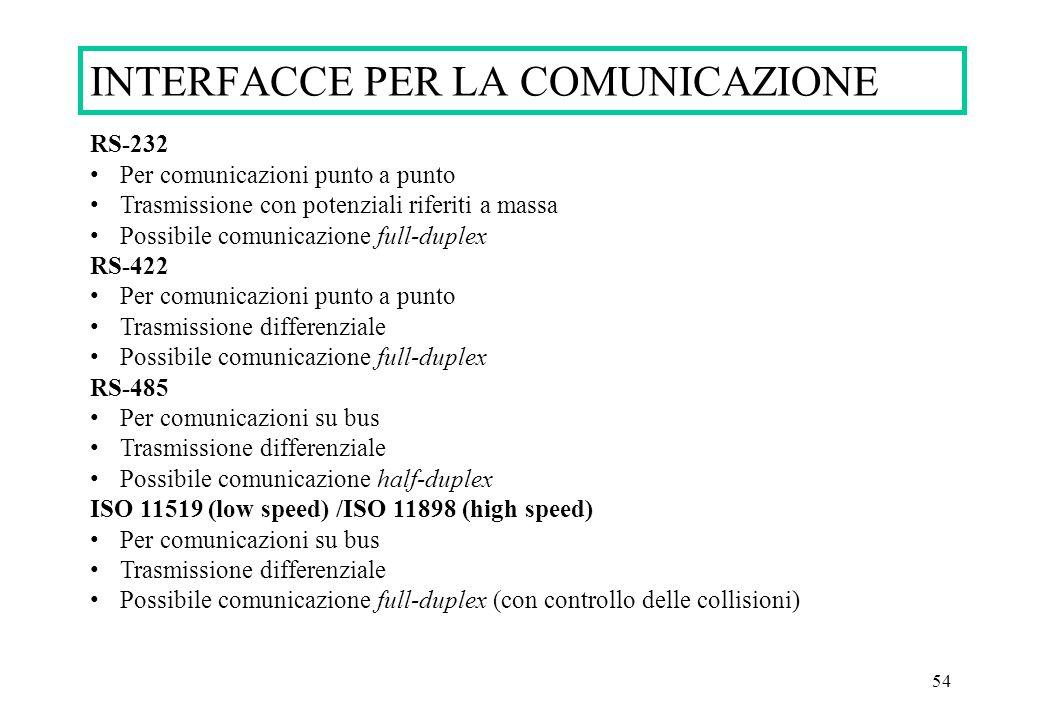 54 INTERFACCE PER LA COMUNICAZIONE RS-232 Per comunicazioni punto a punto Trasmissione con potenziali riferiti a massa Possibile comunicazione full-du