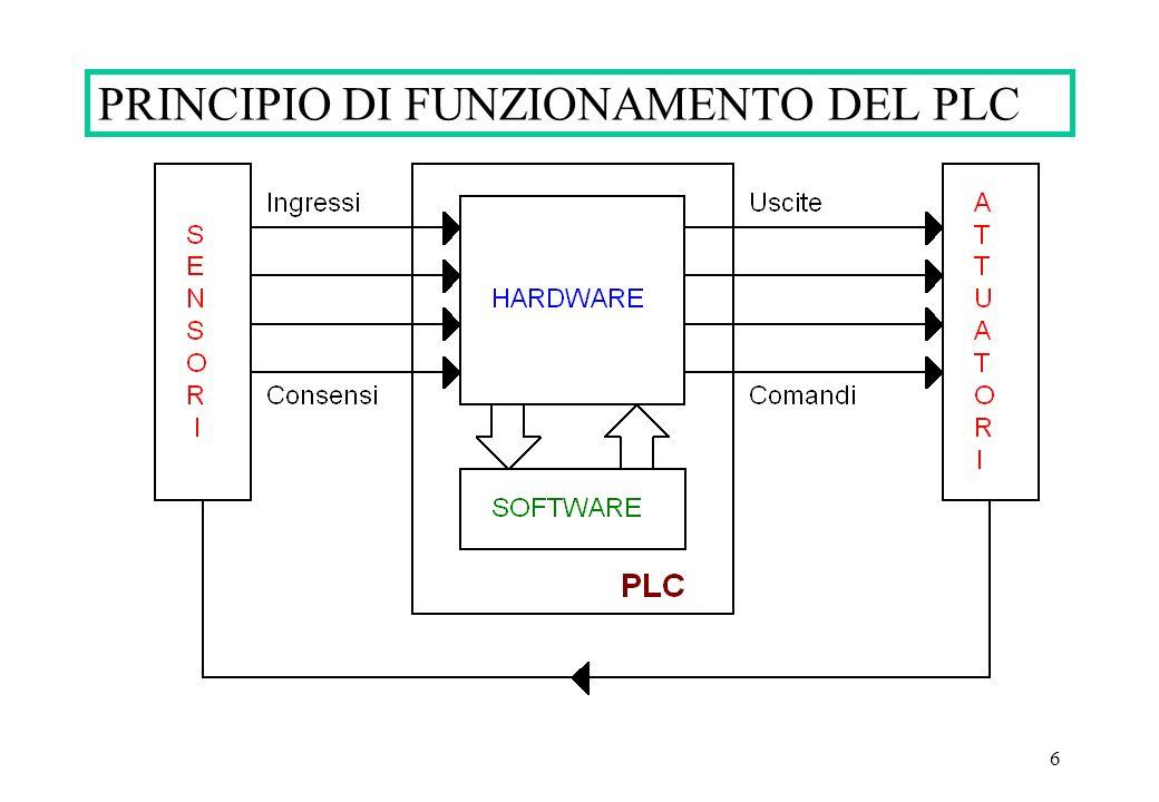 6 PRINCIPIO DI FUNZIONAMENTO DEL PLC