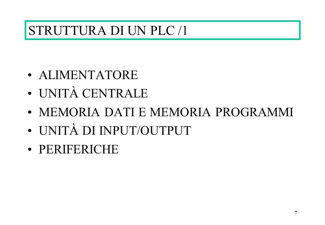7 STRUTTURA DI UN PLC /1 ALIMENTATORE UNITÀ CENTRALE MEMORIA DATI E MEMORIA PROGRAMMI UNITÀ DI INPUT/OUTPUT PERIFERICHE