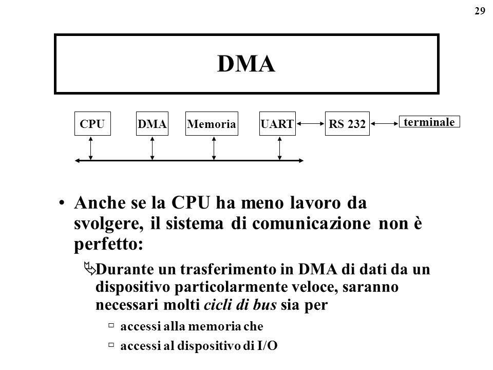 29 DMA Anche se la CPU ha meno lavoro da svolgere, il sistema di comunicazione non è perfetto: Durante un trasferimento in DMA di dati da un dispositivo particolarmente veloce, saranno necessari molti cicli di bus sia per accessi alla memoria che accessi al dispositivo di I/O CPUDMAMemoriaUARTRS 232 terminale