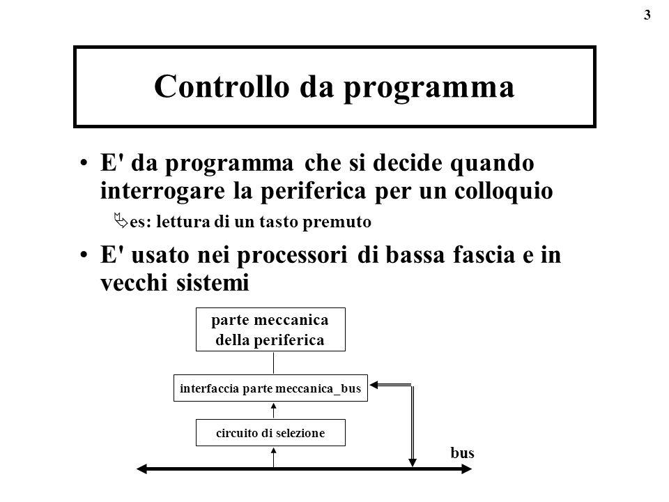 3 Controllo da programma E da programma che si decide quando interrogare la periferica per un colloquio es: lettura di un tasto premuto E usato nei processori di bassa fascia e in vecchi sistemi circuito di selezione interfaccia parte meccanica_bus parte meccanica della periferica bus