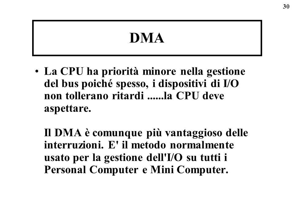 30 DMA La CPU ha priorità minore nella gestione del bus poiché spesso, i dispositivi di I/O non tollerano ritardi......la CPU deve aspettare. Il DMA è