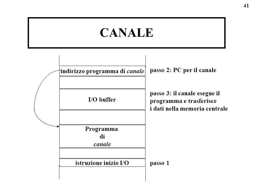 41 CANALE I/O buffer Programma di canale istruzione inizio I/O indirizzo programma di canale passo 1 passo 2: PC per il canale passo 3: il canale esegue il programma e trasferisce i dati nella memoria centrale