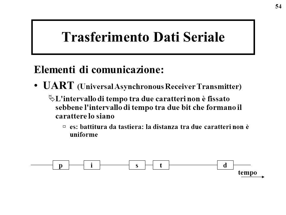 54 Trasferimento Dati Seriale Elementi di comunicazione: UART (Universal Asynchronous Receiver Transmitter) L intervallo di tempo tra due caratteri non è fissato sebbene l intervallo di tempo tra due bit che formano il carattere lo siano es: battitura da tastiera: la distanza tra due caratteri non è uniforme pistd tempo