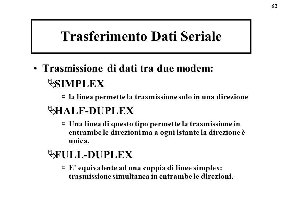 62 Trasferimento Dati Seriale Trasmissione di dati tra due modem: SIMPLEX la linea permette la trasmissione solo in una direzione HALF-DUPLEX Una linea di questo tipo permette la trasmissione in entrambe le direzioni ma a ogni istante la direzione è unica.