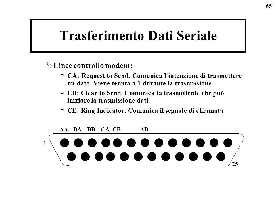 65 Trasferimento Dati Seriale Linee controllo modem: CA: Request to Send. Comunica l'intenzione di trasmettere un dato. Viene tenuta a 1 durante la tr