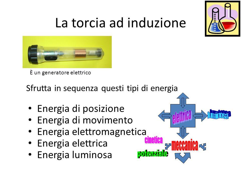 La torcia ad induzione Energia di posizione Energia di movimento Energia elettromagnetica Energia elettrica Energia luminosa Sfrutta in sequenza quest