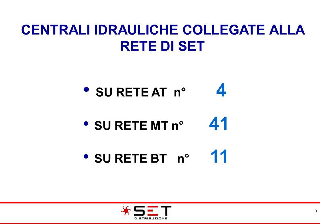 9 CENTRALI IDRAULICHE COLLEGATE ALLA RETE DI SET SU RETE AT n° 4 SU RETE MT n° 41 SU RETE BT n° 11