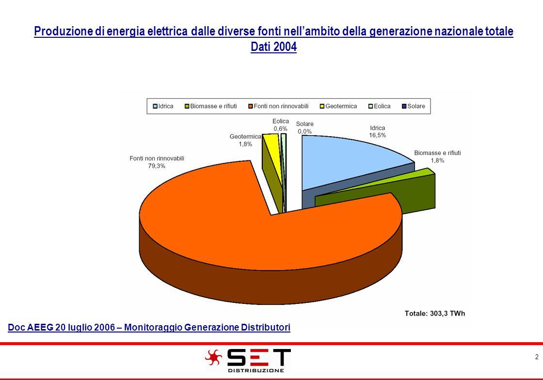3 Produzione di energia elettrica dalle diverse fonti nellambito della GD Dati 2004 Doc AEEG 20 luglio 2006 – Monitoraggio Generazione Distributori
