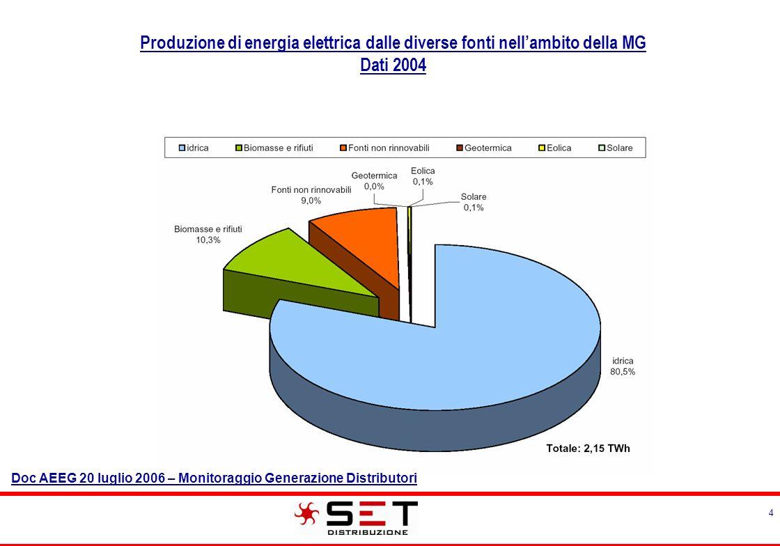 4 Produzione di energia elettrica dalle diverse fonti nellambito della MG Dati 2004 Doc AEEG 20 luglio 2006 – Monitoraggio Generazione Distributori