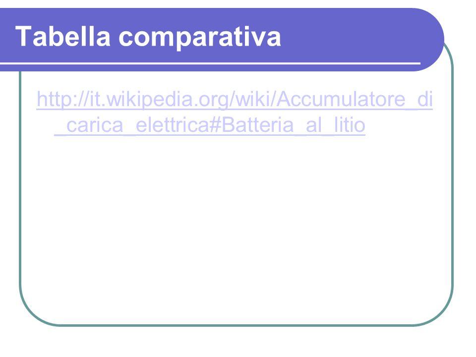 Tabella comparativa http://it.wikipedia.org/wiki/Accumulatore_di _carica_elettrica#Batteria_al_litio