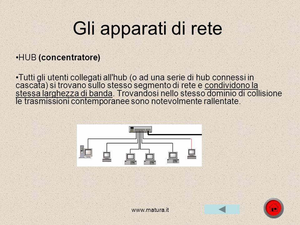 www.matura.it Gli apparati di rete Schede di rete (NIC) una scheda di rete svolge compiti importanti quali: Logical link control, comunica con i layer