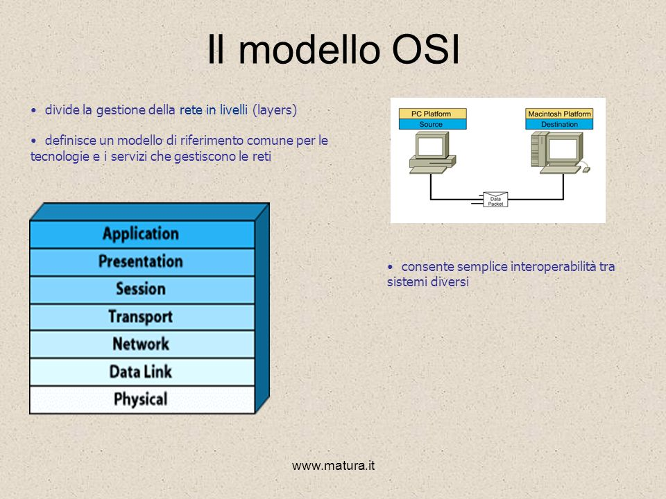 www.matura.it Il modello OSI divide la gestione della rete in livelli (layers) definisce un modello di riferimento comune per le tecnologie e i servizi che gestiscono le reti consente semplice interoperabilità tra sistemi diversi