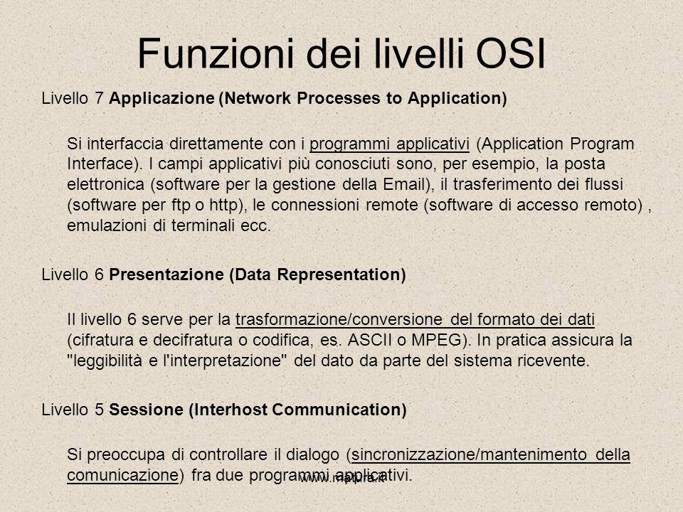 www.matura.it Funzioni dei livelli OSI Livello 7 Applicazione (Network Processes to Application) Si interfaccia direttamente con i programmi applicativi (Application Program Interface).