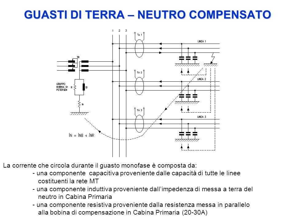 GUASTI DI TERRA – NEUTRO COMPENSATO La corrente che circola durante il guasto monofase è composta da: - una componente capacitiva proveniente dalle ca