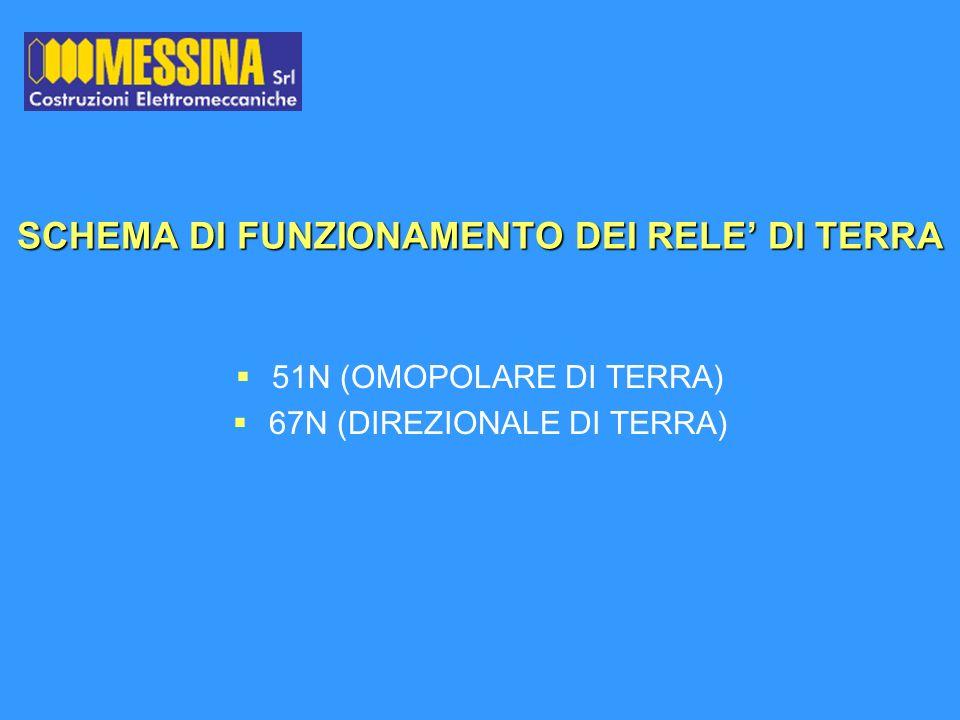 SCHEMA DI FUNZIONAMENTO DEI RELE DI TERRA 51N (OMOPOLARE DI TERRA) 67N (DIREZIONALE DI TERRA)